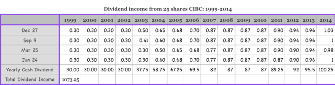 dividend income from civc 1999 2014